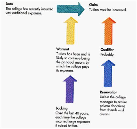 Structure of an undergraduate dissertation